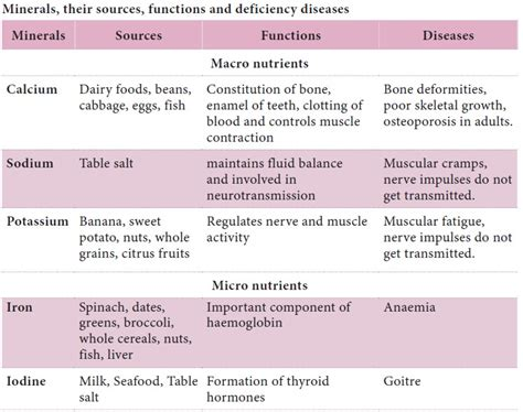 Minerals – Functions and Deficiency Diseases