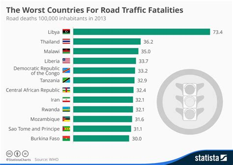 Chart: The Worst Countries For Road Traffic Fatalities