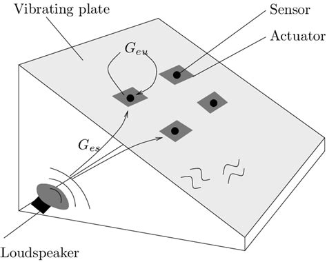 4: Schematic picture of the vibrating plate setup
